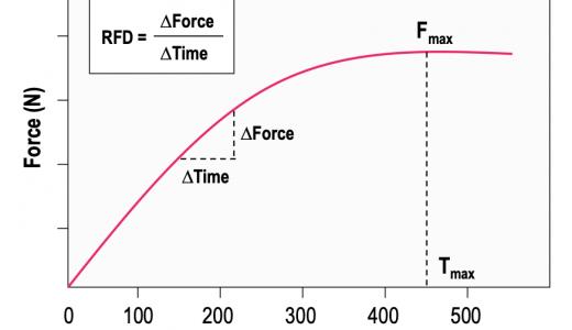 #254 Rate of force development(RFD)を「力の立ち上がり速度」と呼んじゃダメ